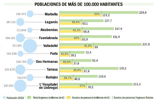 Ploblaciones-mas-de-100000habitantes