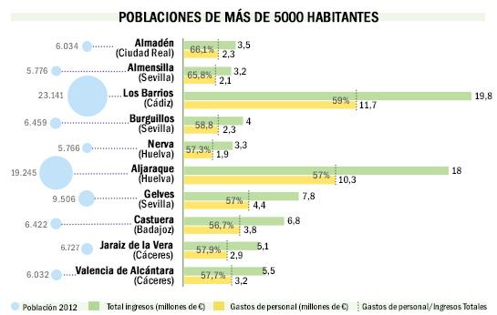 poblaciones-pequeñas-mas-de-5000habitantes