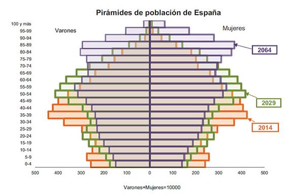 piramide-poblacion-españa
