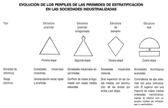 piramides-poblacion