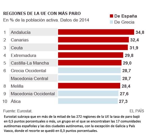 regiones-union-europea-mas-paro-desempleo