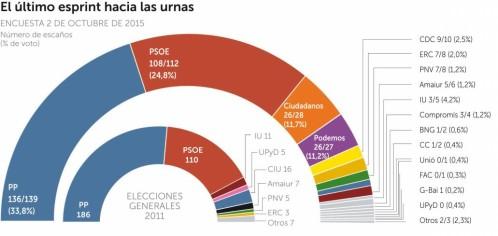 encuesta-electoral-octubre-2015