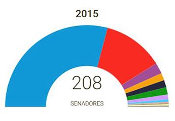 senadores-elecciones-2015