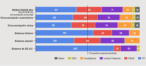 gafica-resultados-electorales-sistema-otros-paises