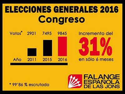 resultados-fe-jons-elecciones-26j