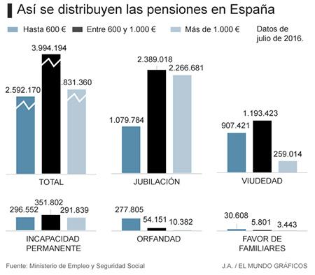 grafico-pensiones