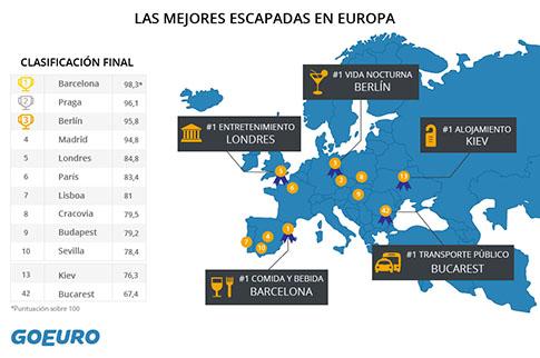 escapadas-viajes-europa