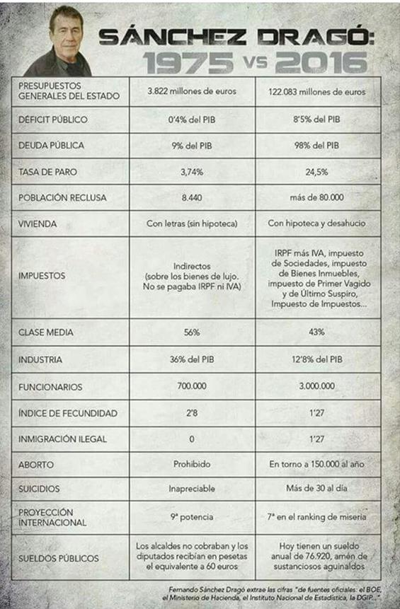 sanchez-drago-datos-economicos-franquismo