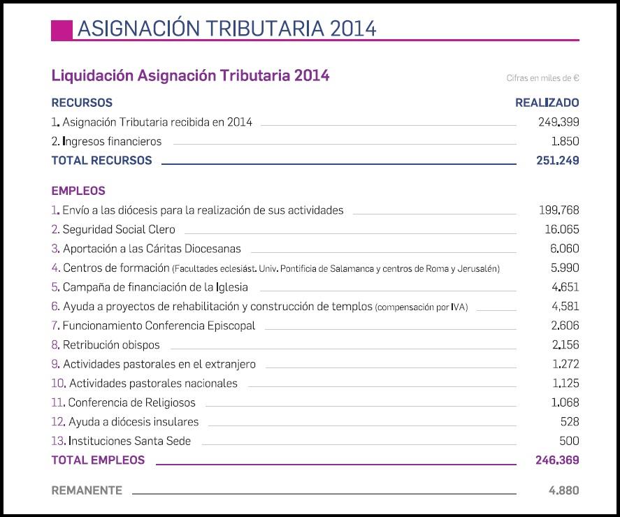 gastos-iglesia-catolica-2014