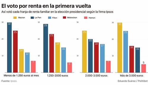 resultados-electoral-elecciones-francia-segun-renta