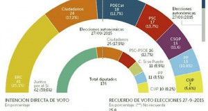 Encuestas elecciones Cataluña