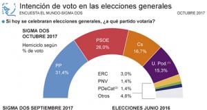 Gráfica intención de voto