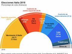 Resultado electoral en las elecciones generales de Italia en el mes de Marzo del año 2018