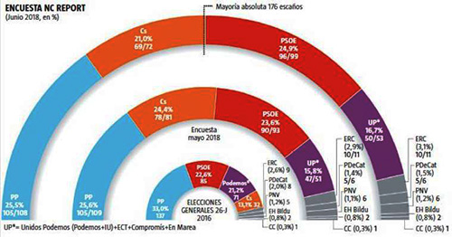 Encuesta electoral Junio 2018