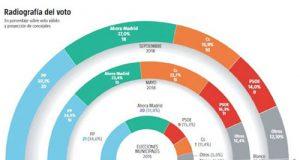 Encuesta electoral para las municipales en Madrid