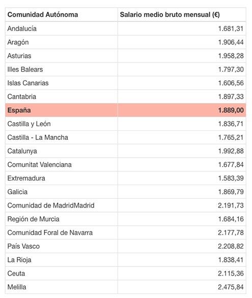 Tabla de Salarios medios en España