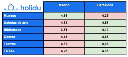 Tabla de Holidu para comparar Madrid y Barcelona como ciudades